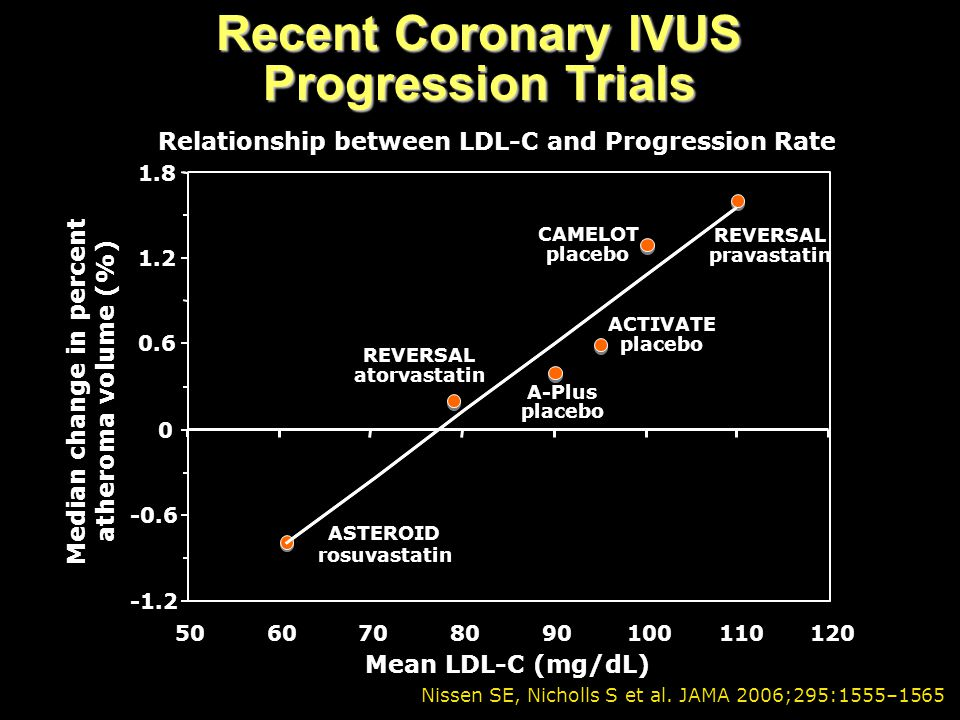 Recent Coronary IVUS Progression Trials -1.2 -0.6 0 0.6 1.2 1.8 5060708090100110120 Median change in percent atheroma volume (%) Mean LDL-C (mg/dL) RE