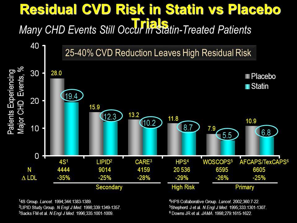 Residual CVD Risk in Statin vs Placebo Trials 4 HPS Collaborative Group. Lancet. 2002;360:7-22. 5 Shepherd J et al. N Engl J Med. 1995;333:1301-1307.