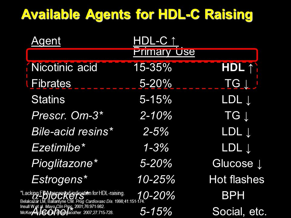 Available Agents for HDL-C Raising AgentHDL-C ↑ Primary Use Nicotinic acid15-35% HDL ↑ Fibrates 5-20% TG ↓ Statins 5-15% LDL ↓ Prescr. Om-3* 2-10% TG