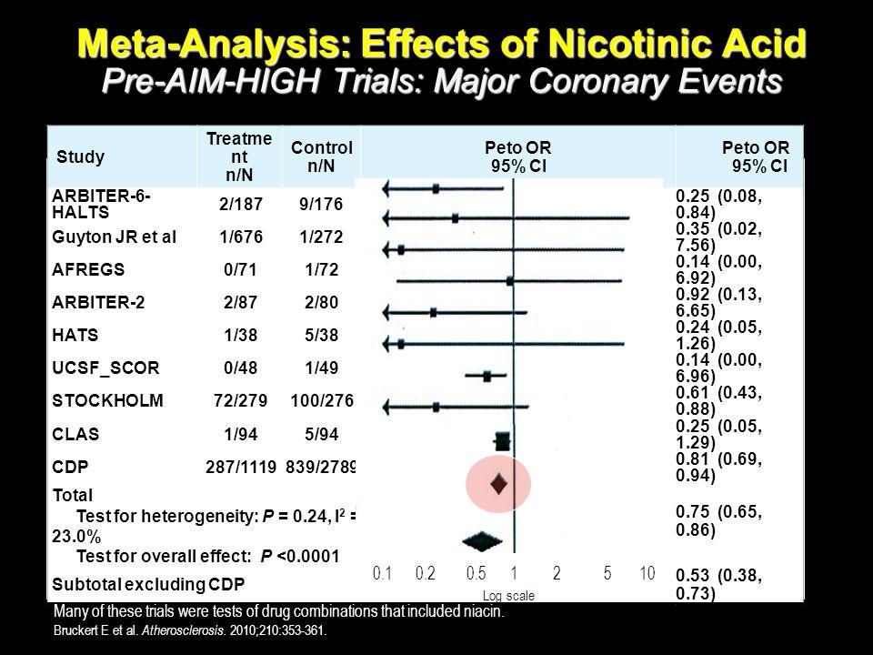 Study Treatme nt n/N Control n/N Peto OR 95% Cl Peto OR 95% Cl ARBITER-6- HALTS 2/1879/176 0.25 (0.08, 0.84) Guyton JR et al1/6761/272 0.35 (0.02, 7.5