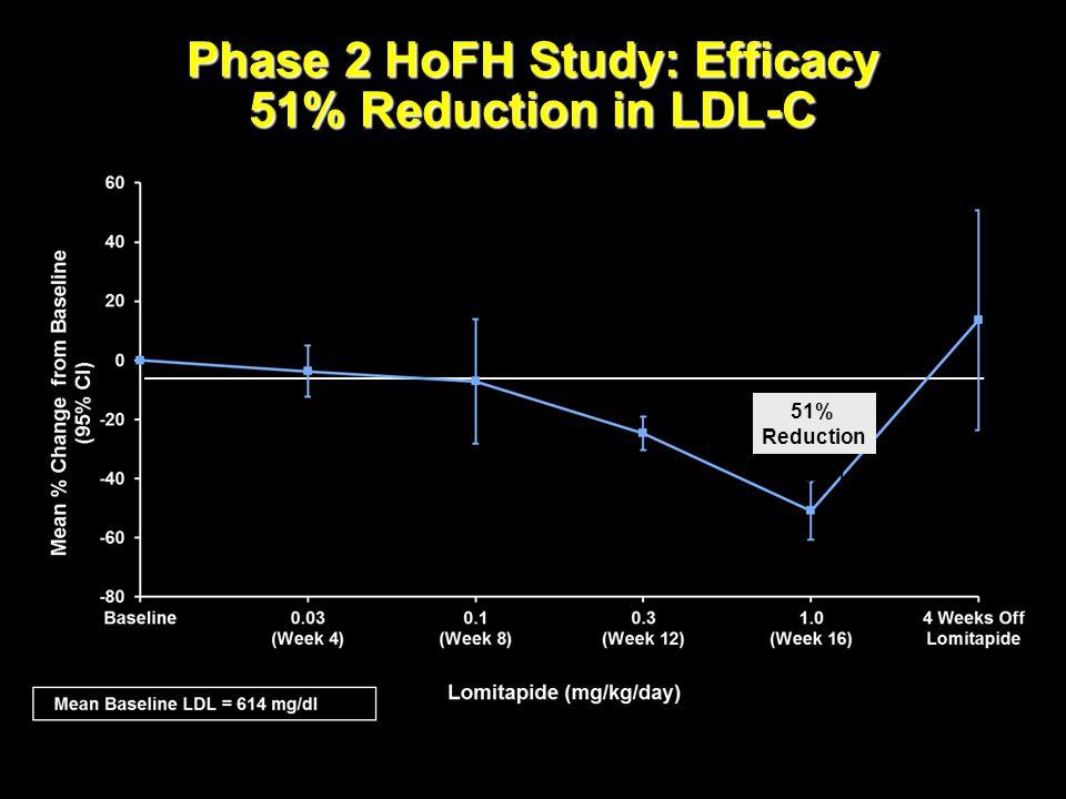 Phase 2 HoFH Study: Efficacy 51% Reduction in LDL-C Cuchel, M. et al. NEJM 2007; 356:148-56. 51% Reduction p<0.001 Mean Dose (mg): 2.06.7 20.1 67.0 EM