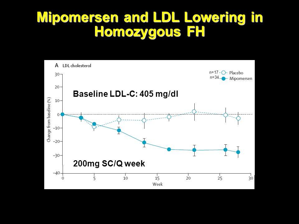 Mipomersen and LDL Lowering in Homozygous FH Baseline LDL-C: 405 mg/dl n=17 n=34 Raal F. Lancet 2010;375:998-1006. 200mg SC/Q week