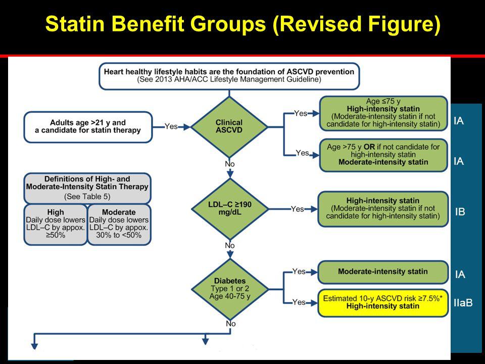 4 Statin Benefit Groups (Revised Figure) IA IB IA IIaB 1
