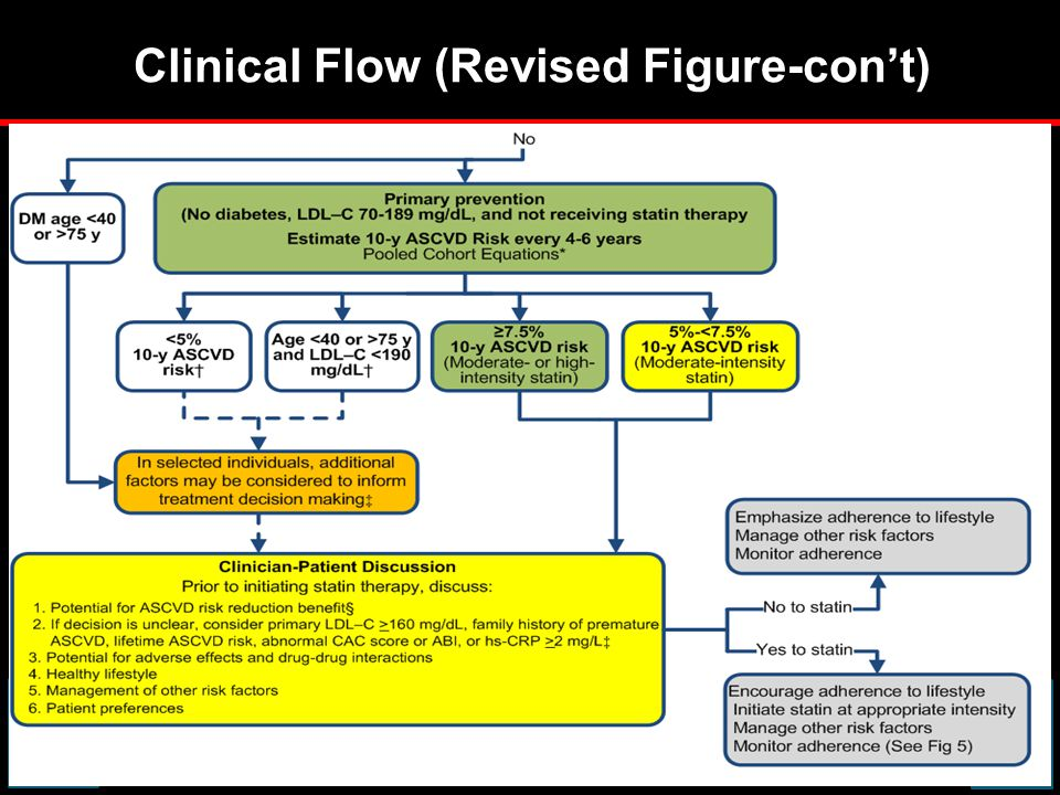 Clinical Flow (Revised Figure-con't)