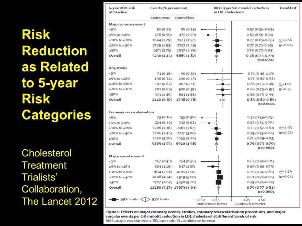 Risk Reduction as Related to 5-year Risk Categories Cholesterol Treatment Trialists' Collaboration, The Lancet 2012