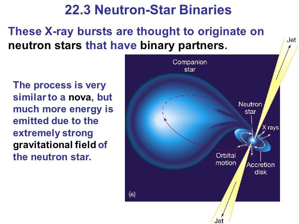 22.3 Neutron-Star Binaries These X-ray bursts are thought to originate on neutron stars that have binary partners. The process is very similar to a no