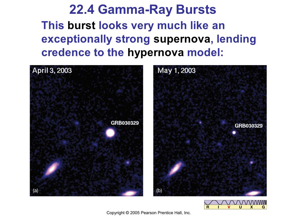 22.4 Gamma-Ray Bursts This burst looks very much like an exceptionally strong supernova, lending credence to the hypernova model:
