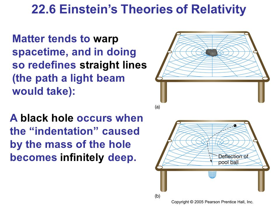 22.6 Einstein's Theories of Relativity Matter tends to warp spacetime, and in doing so redefines straight lines (the path a light beam would take): A black hole occurs when the indentation caused by the mass of the hole becomes infinitely deep.