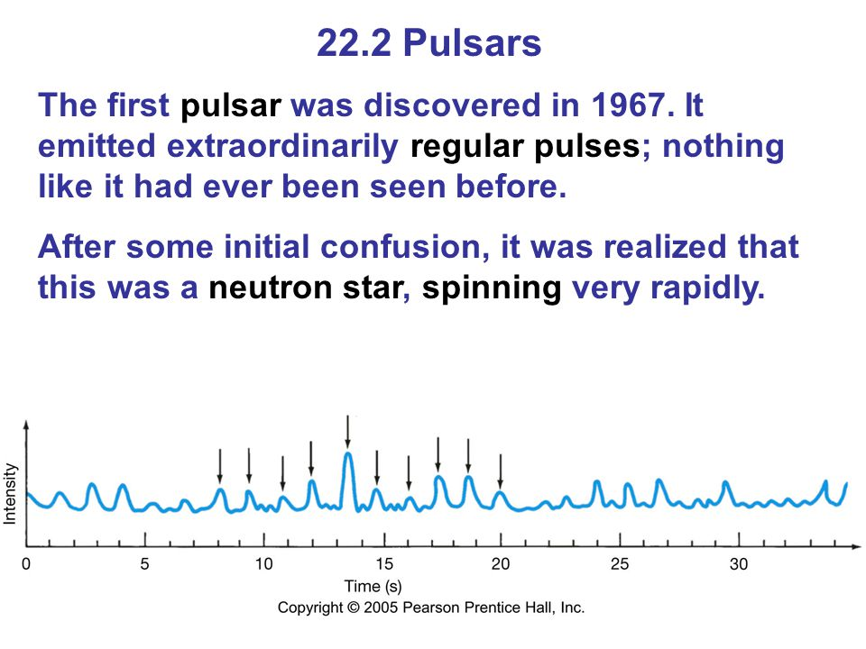22.2 Pulsars The first pulsar was discovered in 1967. It emitted extraordinarily regular pulses; nothing like it had ever been seen before. After some