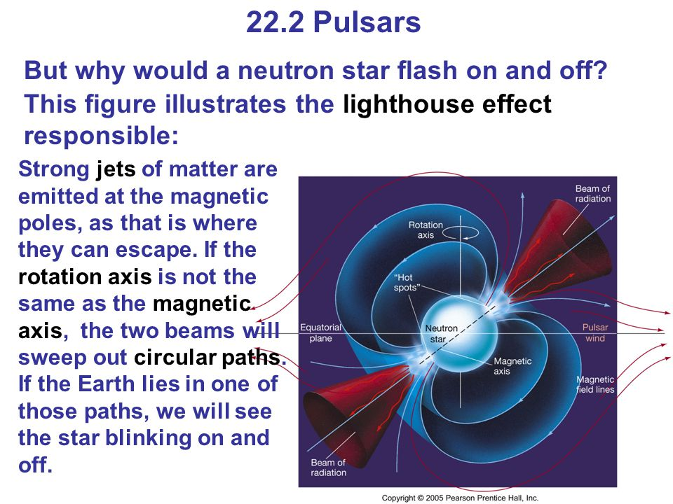 Summary of Chapter 22 Supernova may leave behind neutron star Neutron stars are very dense, spin rapidly, and have intense magnetic fields Neutron stars may appear as pulsars due to lighthouse effect Neutron star in close binary may become X-ray burster or millisecond pulsar Gamma-ray bursts probably are due to two neutron stars colliding, or to hypernova