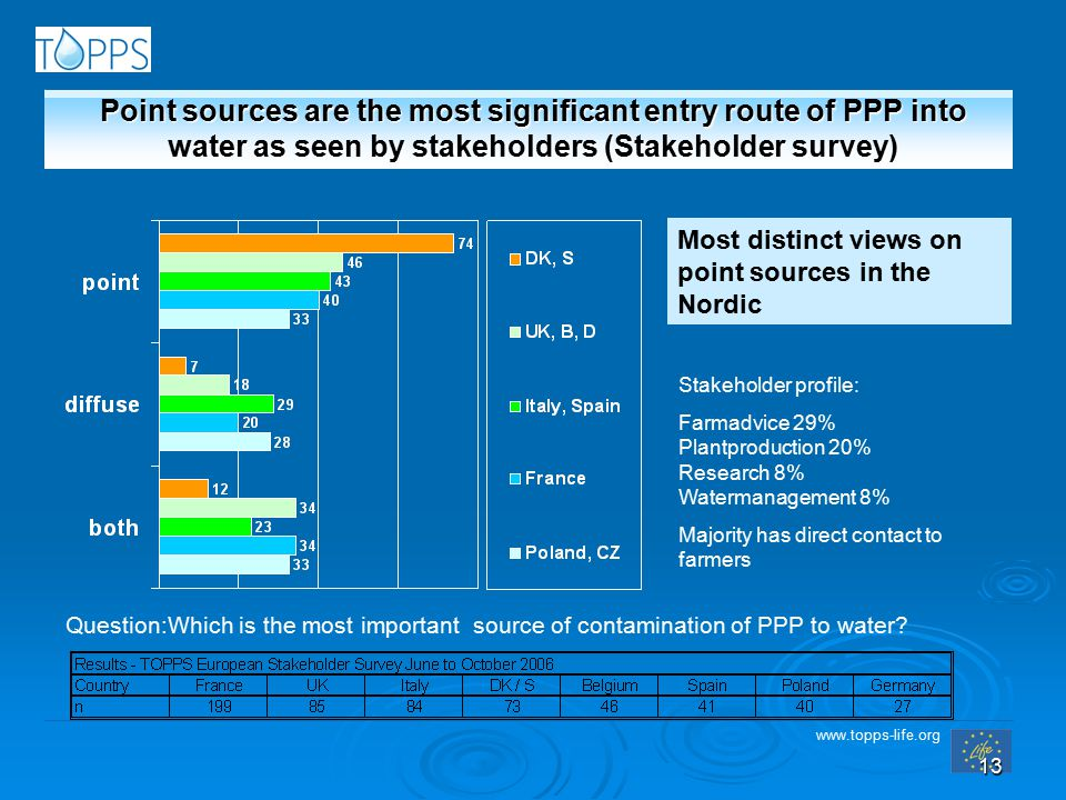 www.topps-life.org 13 Point sources are the most significant entry route of PPP into water as seen by stakeholders (Stakeholder survey) Most distinct views on point sources in the Nordic Stakeholder profile: Farmadvice 29% Plantproduction 20% Research 8% Watermanagement 8% Majority has direct contact to farmers Question:Which is the most important source of contamination of PPP to water