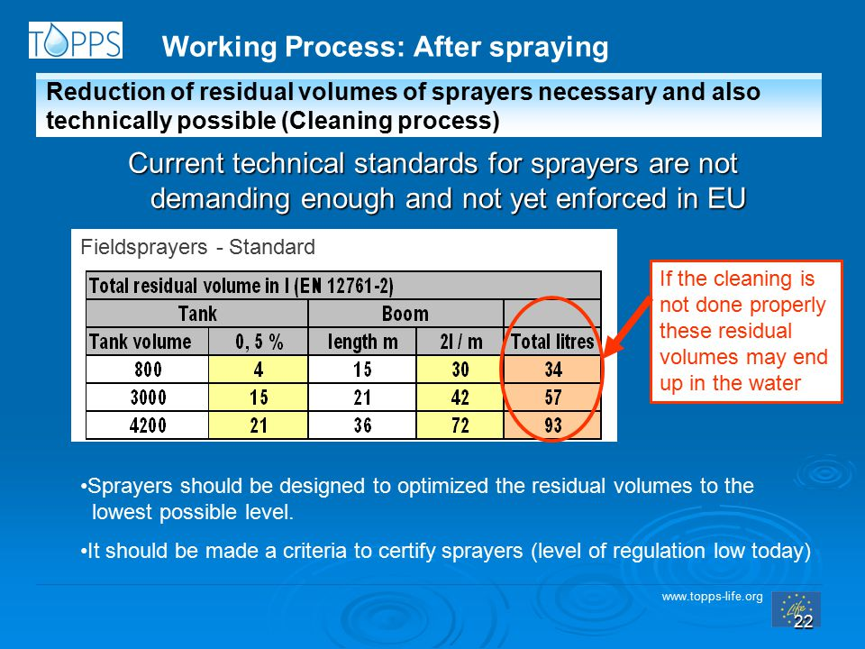 www.topps-life.org 22 Current technical standards for sprayers are not demanding enough and not yet enforced in EU Fieldsprayers - Standard If the cleaning is not done properly these residual volumes may end up in the water Sprayers should be designed to optimized the residual volumes to the lowest possible level.