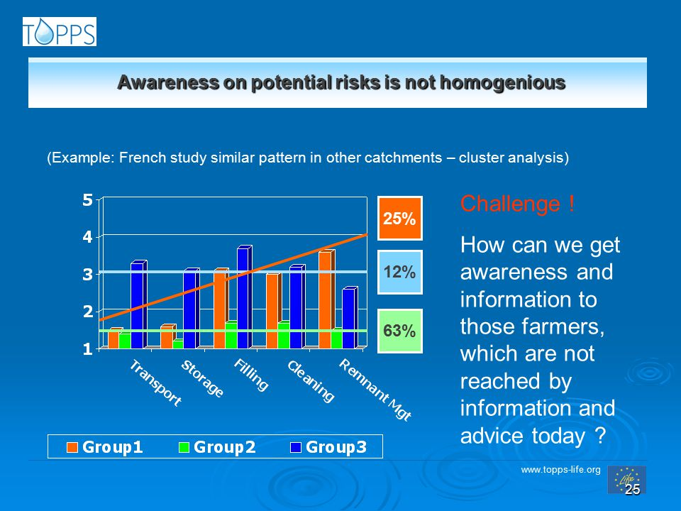 www.topps-life.org 25 Awareness on potential risks is not homogenious (Example: French study similar pattern in other catchments – cluster analysis) 63% 12% 25% Challenge .