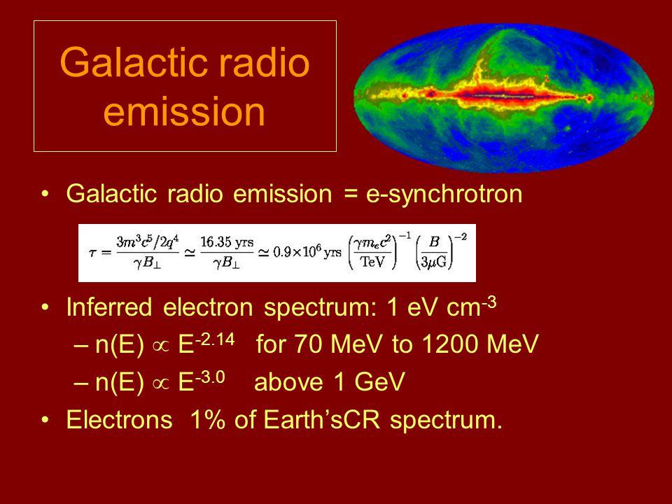 Galactic radio emission Galactic radio emission = e-synchrotron Inferred electron spectrum: 1 eV cm -3 –n(E)  E -2.14 for 70 MeV to 1200 MeV –n(E)  E -3.0 above 1 GeV Electrons 1% of Earth'sCR spectrum.