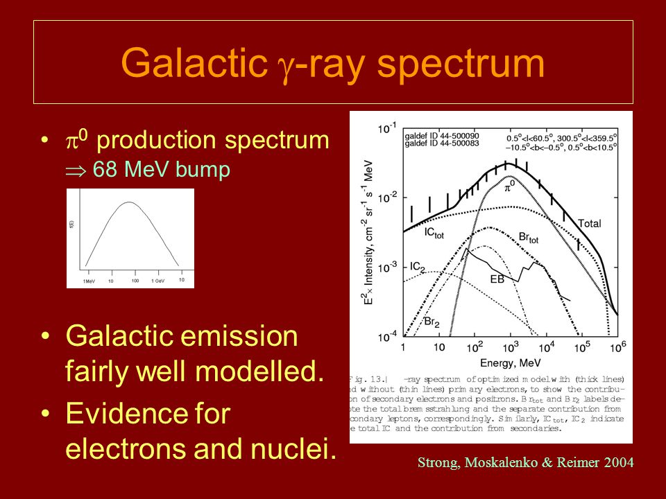 Galactic  -ray spectrum  0 production spectrum  68 MeV bump Galactic emission fairly well modelled.