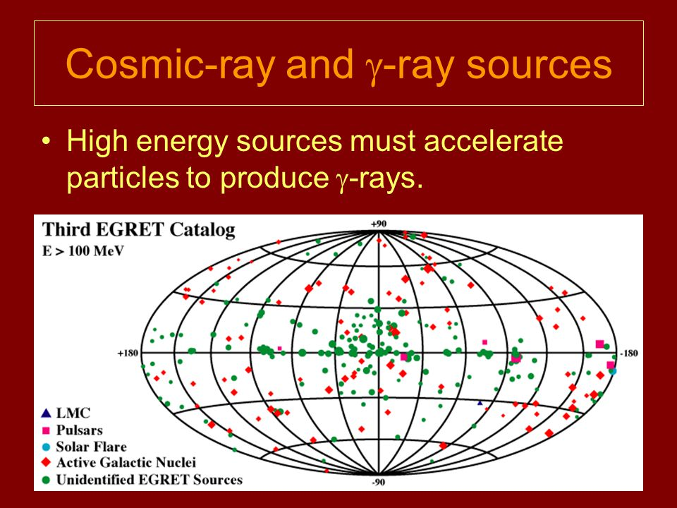Cosmic-ray and  -ray sources High energy sources must accelerate particles to produce  -rays.