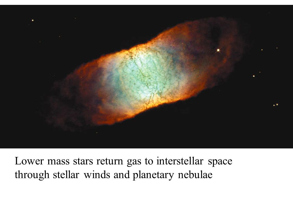 Lower mass stars return gas to interstellar space through stellar winds and planetary nebulae