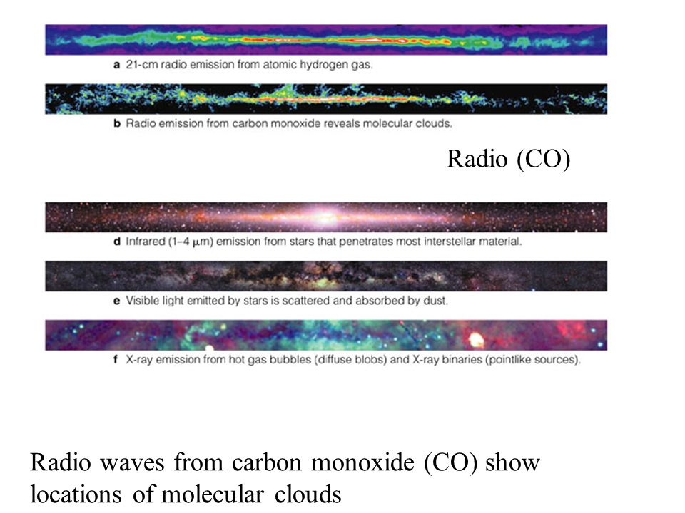 Radio waves from carbon monoxide (CO) show locations of molecular clouds Radio (CO)