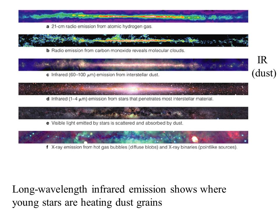 Long-wavelength infrared emission shows where young stars are heating dust grains IR (dust)