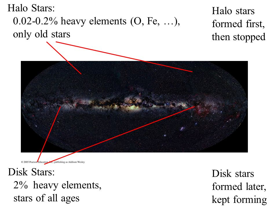 Halo Stars: 0.02-0.2% heavy elements (O, Fe, …), only old stars Disk Stars: 2% heavy elements, stars of all ages Halo stars formed first, then stopped Disk stars formed later, kept forming