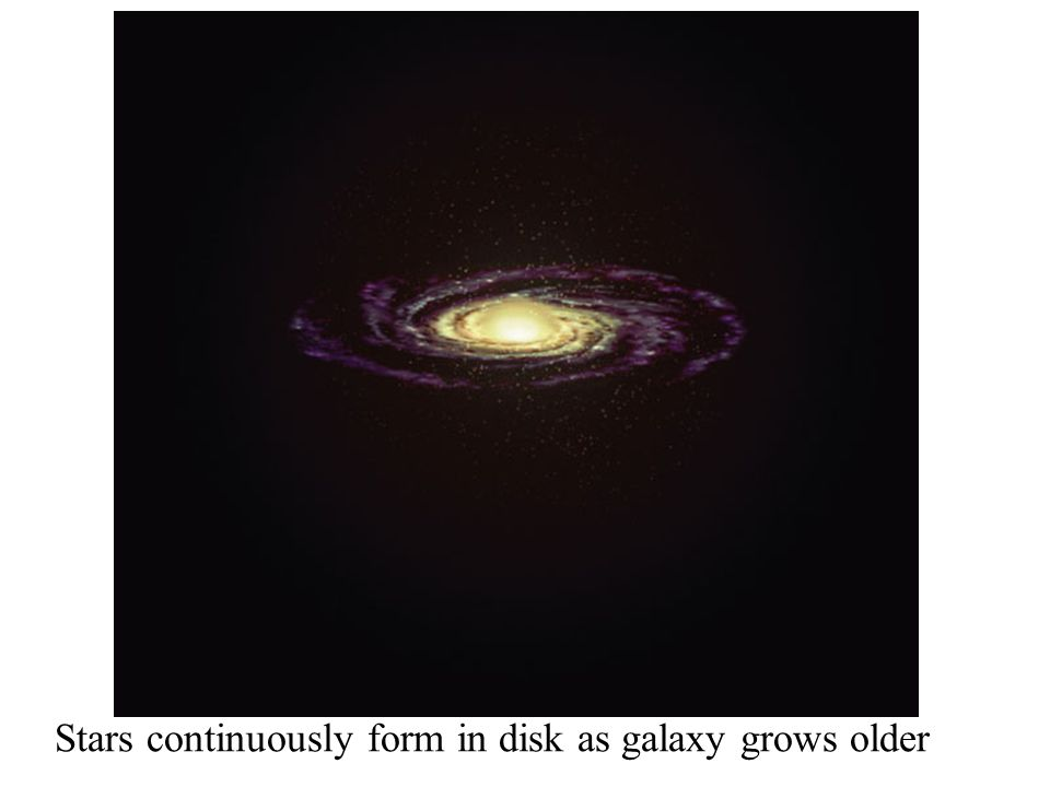 Stars continuously form in disk as galaxy grows older
