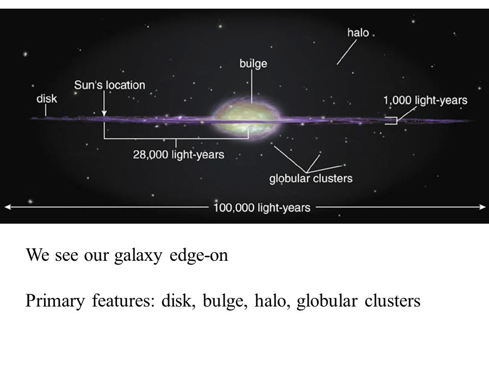14.2 Galactic Recycling Our Goals for Learning How does our galaxy recycle gas into stars.