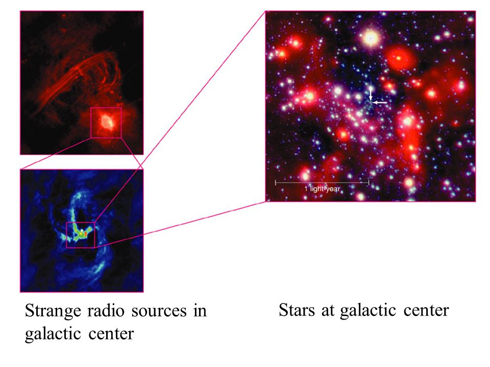 Stars at galactic center Strange radio sources in galactic center