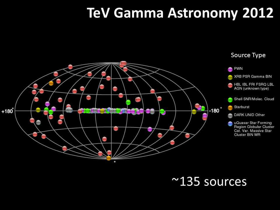 Source Type TeV Gamma Astronomy 2012 ~ 135 sources