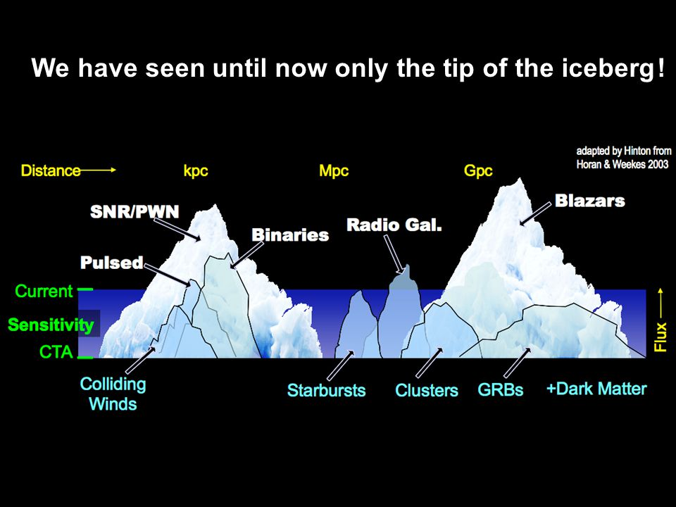 We have seen until now only the tip of the iceberg !
