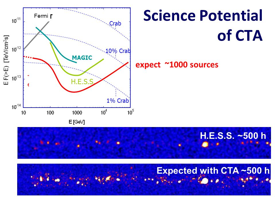 Science Potential of CTA H.E.S.S.