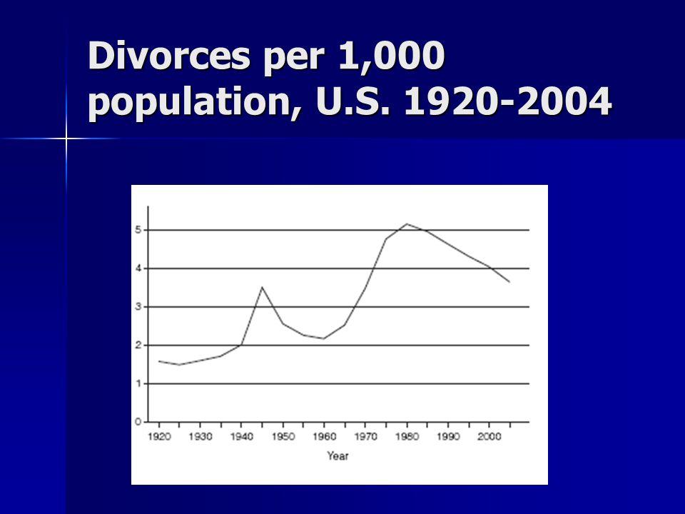 Divorces per 1,000 population, U.S. 1920-2004