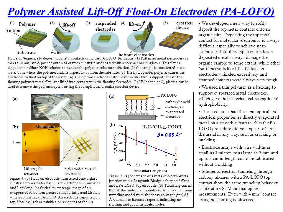 Polymer Assisted Lift-Off Float-On Electrodes (PA-LOFO) Figure 3: Sequence to deposit top metal contacts using the PA-LOFO technique. (1) Patterned me
