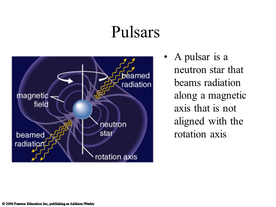Pulsars The radiation beams sweep through space like lighthouse beams as the neutron star rotates