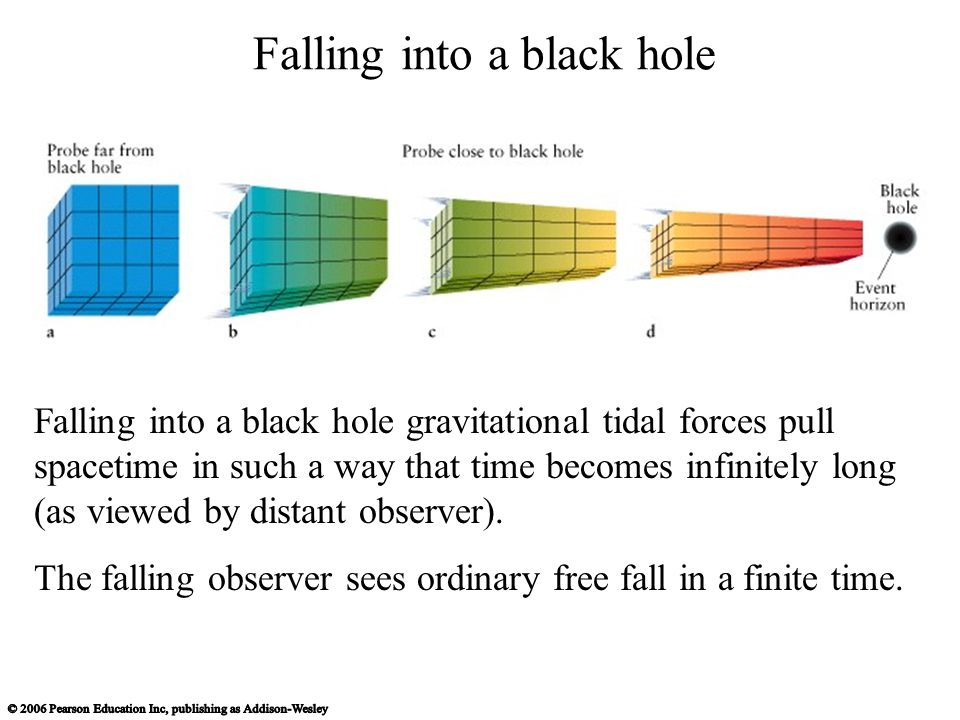 Falling into a black hole Falling into a black hole gravitational tidal forces pull spacetime in such a way that time becomes infinitely long (as viewed by distant observer).