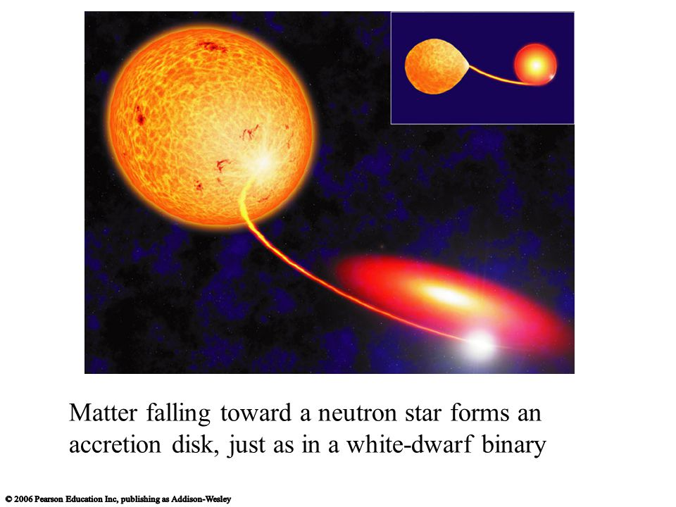 Matter falling toward a neutron star forms an accretion disk, just as in a white-dwarf binary
