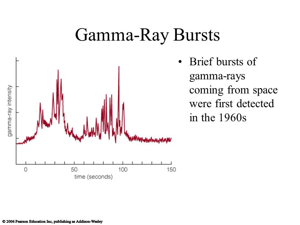 Gamma-Ray Bursts Brief bursts of gamma-rays coming from space were first detected in the 1960s