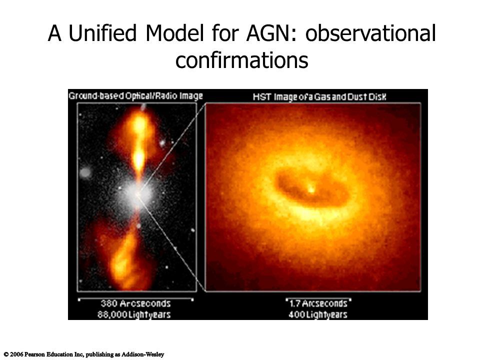A Unified Model for AGN: observational confirmations