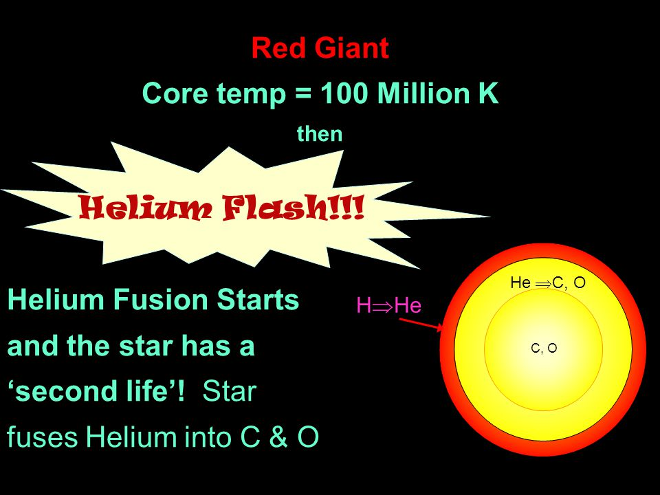 He  C, O C, O H  He Red Giant Core temp = 100 Million K then Helium Flash!!! Helium Fusion Starts and the star has a 'second life'! Star fuses Heliu