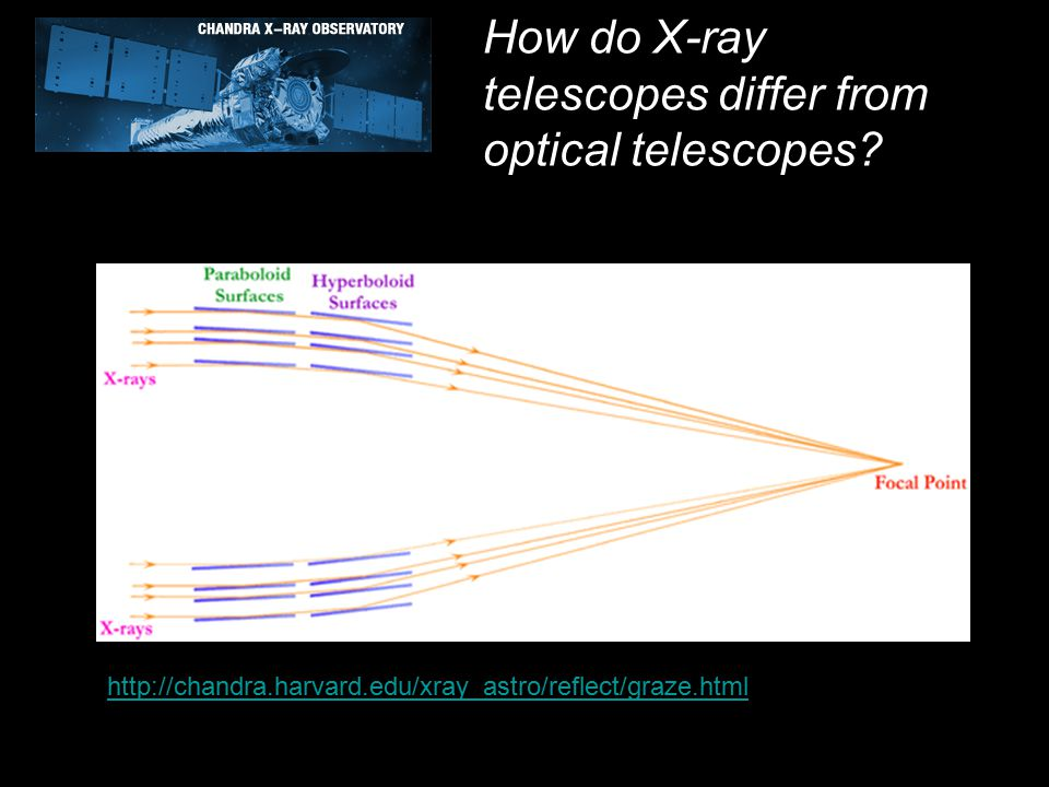 http://chandra.harvard.edu/xray_astro/reflect/graze.html