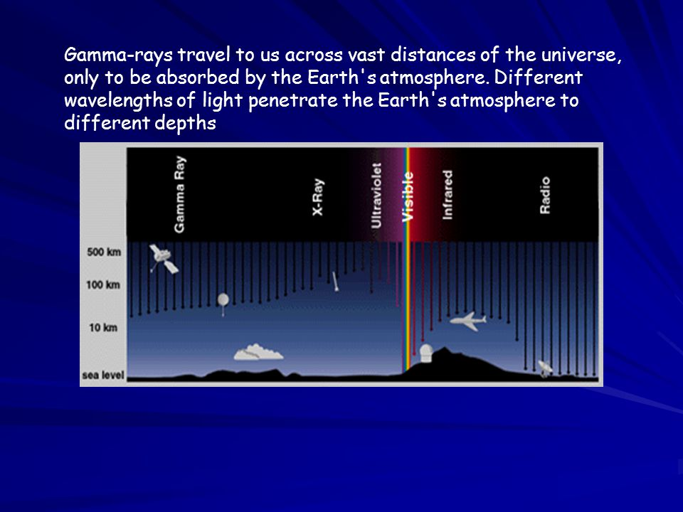 Gamma-rays travel to us across vast distances of the universe, only to be absorbed by the Earth's atmosphere. Different wavelengths of light penetrate
