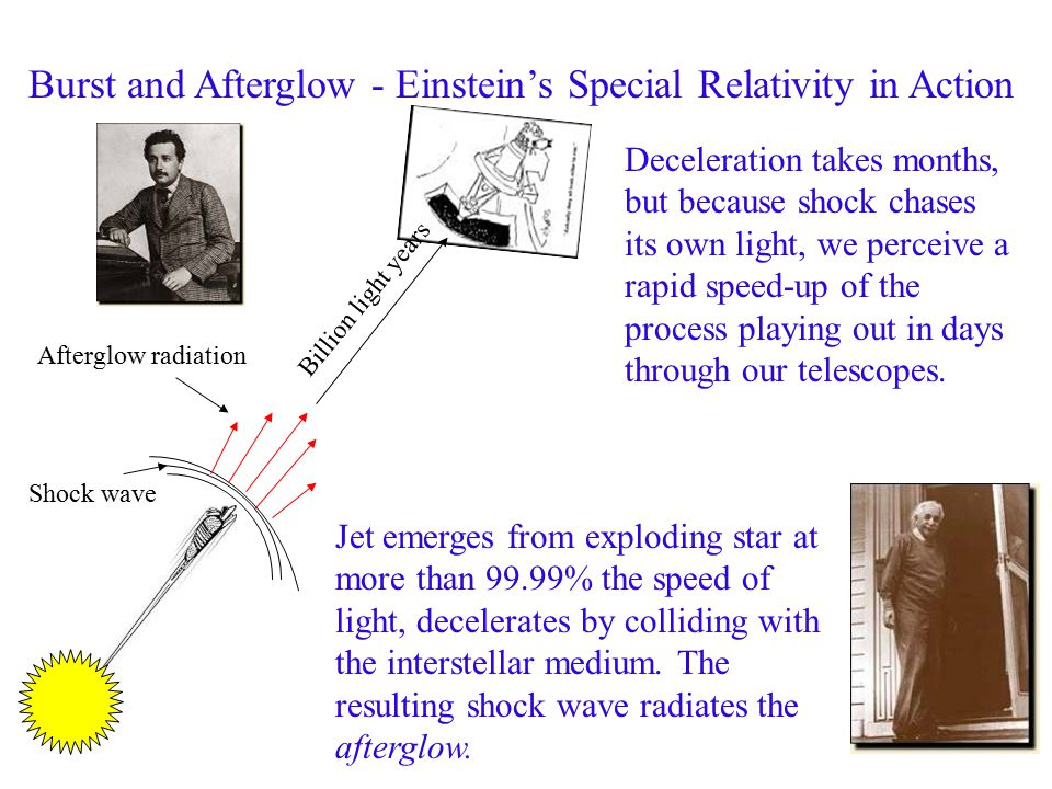 Burst and Afterglow - Einstein's Special Relativity in Action Deceleration takes months, but because shock chases its own light, we perceive a rapid speed-up of the process playing out in days through our telescopes.