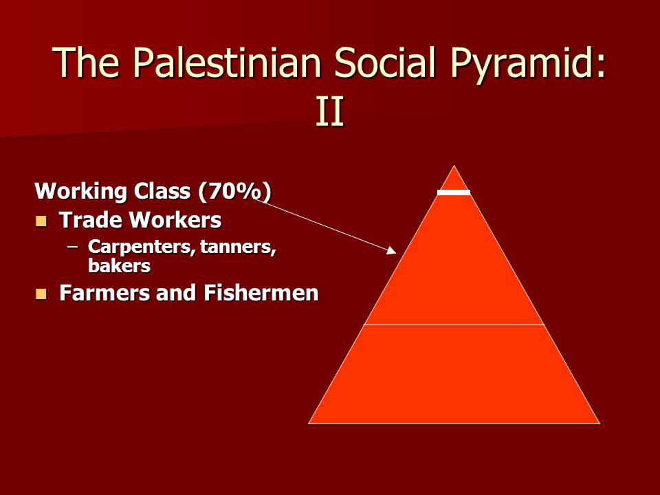 The Palestinian Social Pyramid: II Working Class (70%) Trade Workers Trade Workers –Carpenters, tanners, bakers Farmers and Fishermen Farmers and Fishermen