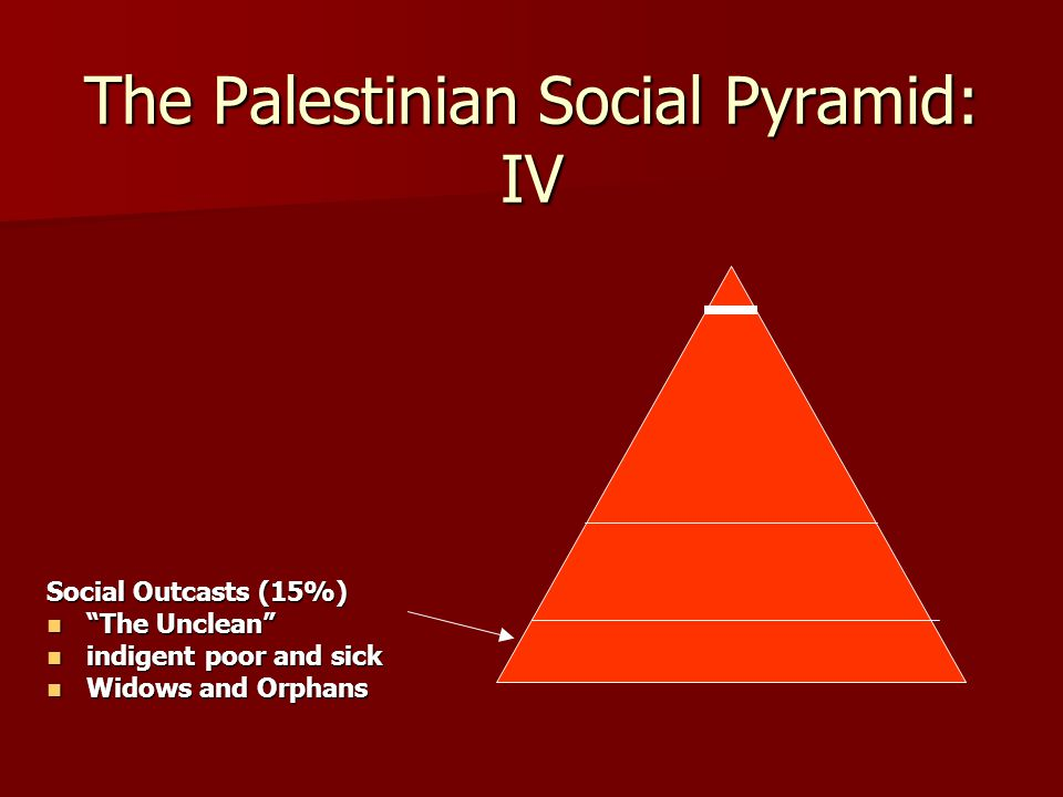 The Palestinian Social Pyramid: IV Social Outcasts (15%) The Unclean The Unclean indigent poor and sick indigent poor and sick Widows and Orphans Widows and Orphans