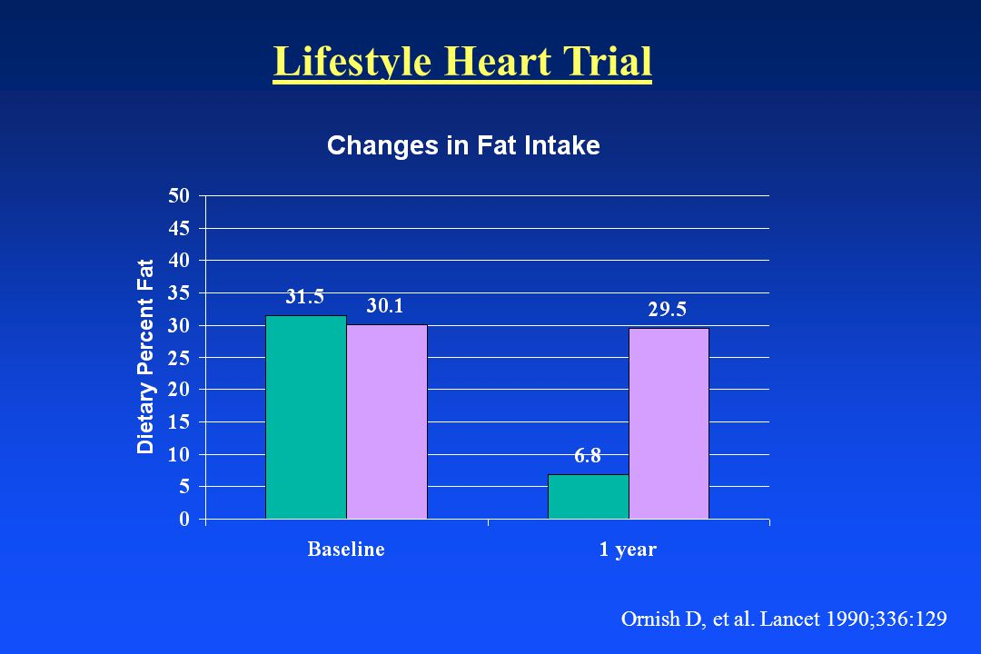 Ornish D, et al. Lancet 1990;336:129 Lifestyle Heart Trial