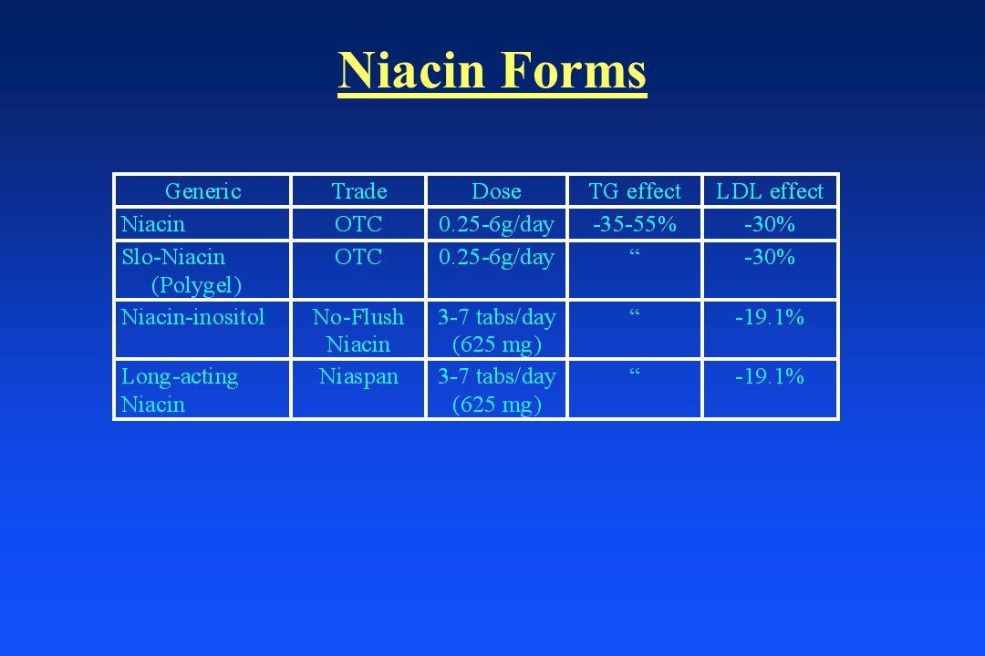Niacin Forms