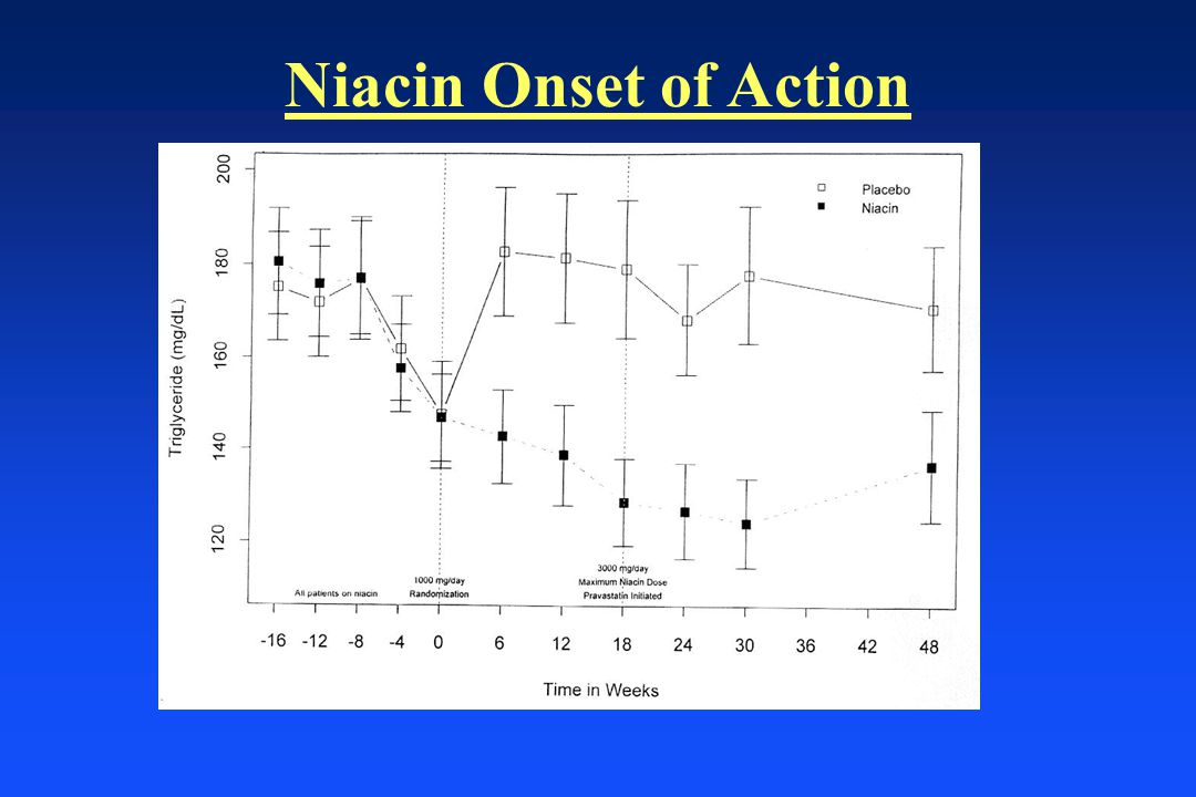 Niacin Onset of Action