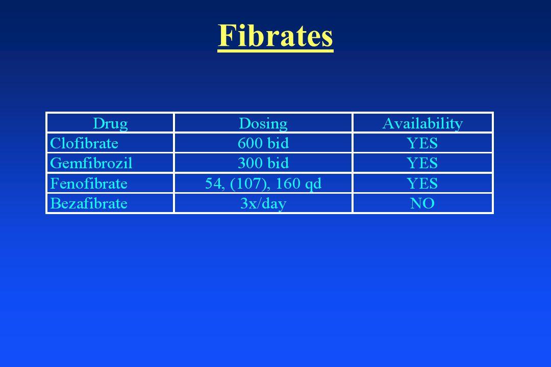 Fibrates