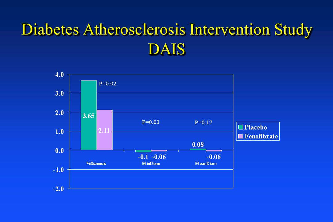 Diabetes Atherosclerosis Intervention Study DAIS P=0.02 P=0.03 P=0.17