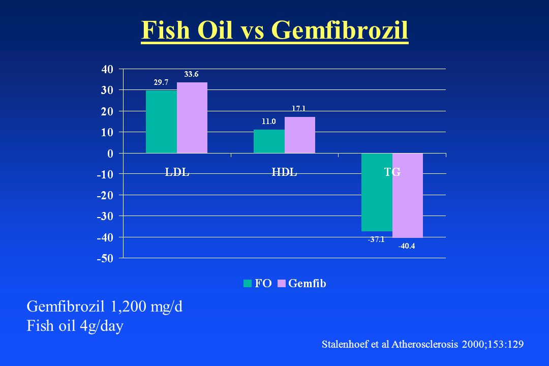 Fish Oil vs Gemfibrozil Gemfibrozil 1,200 mg/d Fish oil 4g/day Stalenhoef et al Atherosclerosis 2000;153:129