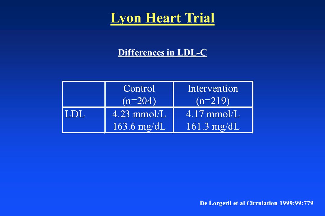 Lyon Heart Trial De Lorgeril et al Circulation 1999;99:779 Differences in LDL-C
